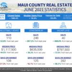 Realtors Association of Maui June 2021 StatisticsPending Home Sales_National Assocation of Realtors
